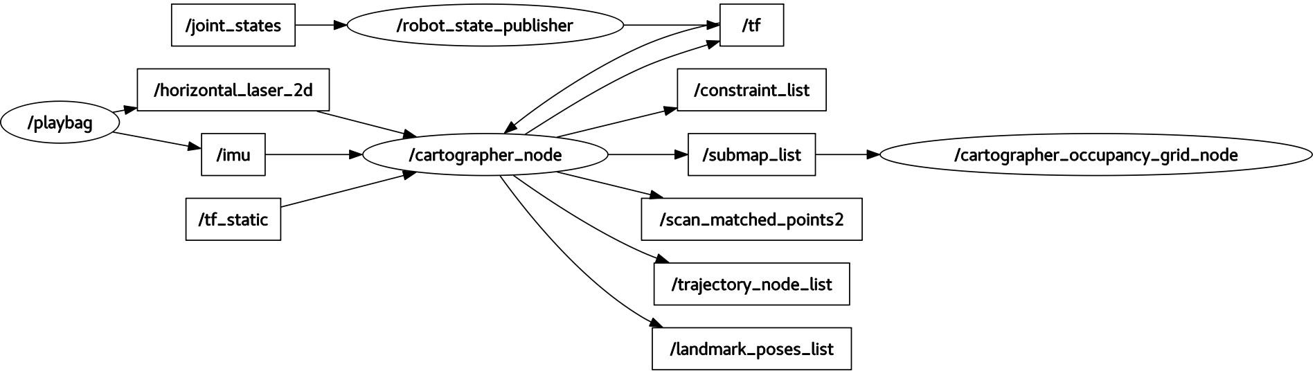 ROS API reference documentation — Cartographer ROS documentation